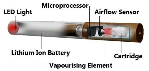 Ţigară electronică